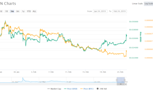 Криптовалюта Tron увеличивается в стоимости в фоне анонса будущего хардфорка